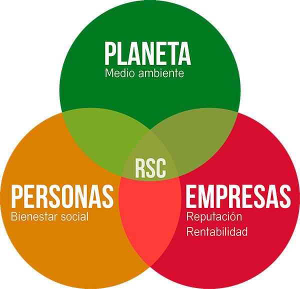 BIENESTAR LABORAL Y RESPONSABILIDAD SOCIAL